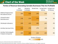 Chart of the Week: Profitability in the Cannabis Industry - Marijuana Business Daily