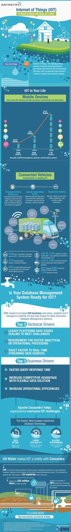 What the Internet of Things will Look Like in 2020 [Infographic] #IoT via Business Review Europe