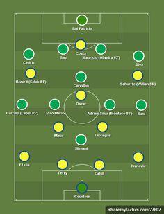 Chelsea+(4-2-3-1)+vs+Sporting+(4-1-5-0)+-+14/15+Pre-season+-+31st+July+2014+-+Football+tactics+and+formations+-+ShareMyTactics.com