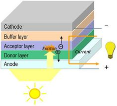 Solar Power, Organic Photovoltaics and 3D Printing | 3D Printer World