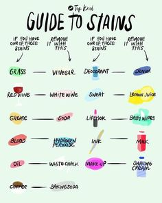 A Guide For Household Stains #Home