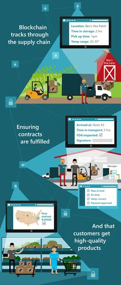How blockchain can transform the consumer goods supply chain - Microsoft Enterprise