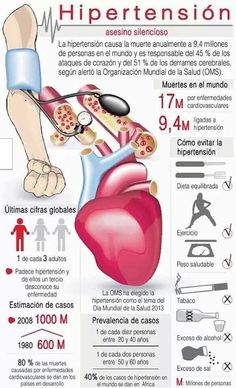 Datos sobre la hipertension. #Hipertension #salud #vidasana