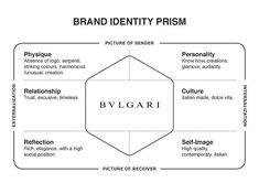 Billedresultat for starbucks brand archetype Employer Branding, Business Branding, Business Design, Llc Business, Corporate Design, Sales And Marketing, Business Marketing, Digital Marketing, Luxury Marketing