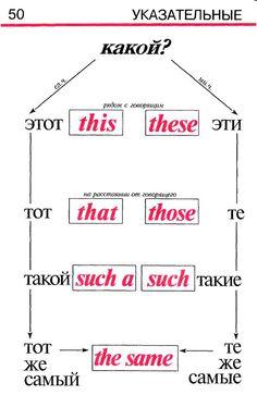 Грамматика английского языка в таблицах и схемах (книга) – 113 фотографий