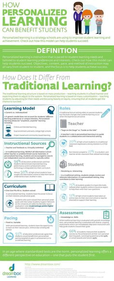 How Personalized Learning Can Benefit Students Infographic - e-Learning Infographics Instructional Technology, Instructional Strategies, Instructional Design, Teaching Strategies, Teaching Tips, Educational Technology, Educational Leadership, Educational Psychology, Lerntyp Test