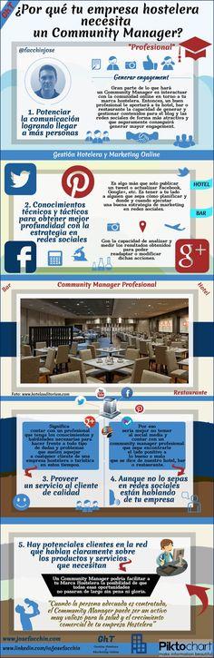¿Por qué tu empresa hostelera necesita un community manager? #infografía #rrss #hostelería