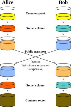 Diffie–Hellman key exchange - Wikipedia, the free encyclopedia Encryption Algorithms, Data Transmission, Computer Security, Interesting Topics, Use Case, Smart People, Public Transport, Computer Science