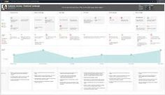 Image result for customer journey mapping Customer Journey Mapping, Information Design, Data Visualization, Infographic, Floor Plans, Diagram, Image, Infographics, Floor Plan Drawing
