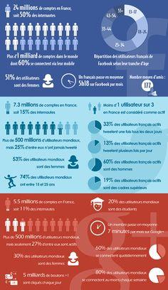 Statistiques des réseaux sociaux en France et dans le monde