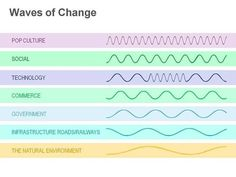 Waves of Change Diagram