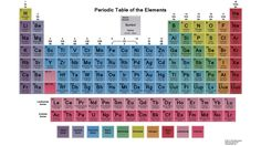 Get step by step instructions to memorize the periodic table of the elements, including printable tables and a blank practice table.