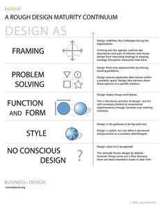 More design in the future will be recognized as framing and problem solving  IU058: Figure 9.3 | Flickr - Photo Sharing!