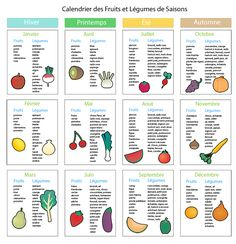 Fruits and vegetables - Détox / Bien-être - Raw Food Recipes Broccoli Nutrition, Health And Nutrition, Nutrition Education, Nutrition Tips, Health Fitness, Healthy Tips, Healthy Eating, Healthy Recipes, Healthy Juices