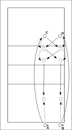 Volleyball drill: Warming up with synchronous volleyball - A and B underhand serve simultaneously and step onto the court to catch the spiked balls. C and D pass towards each other diagonally, set the balls diagonally, and spike them to A and B. The drill...