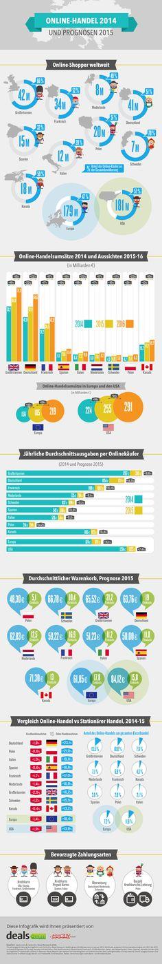 E-Commerce in Deutschland: 43 Milliarden Euro Umsatz 2014; Online-Anteil 10 Prozent