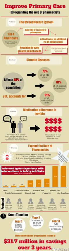 Infographic Expanded Role Of Pharmacists