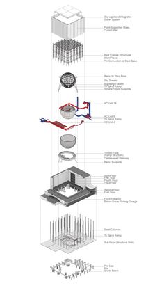 Rose Center for Earth & Space: A Study - Briefing: Performative Architecture