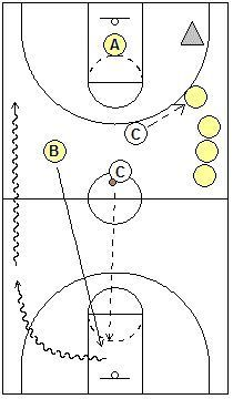 Spartan Performance Basketball Training Drills, Coach's