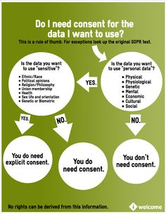 Data Protection Regulation, ofwel Consent yes or no - Picture Archive Master Data Management, Project Management, Risks Of Social Media, Privacy Quotes, Cyber Security Awareness, Gdpr Compliance, General Data Protection Regulation, Data Backup, Data Recovery