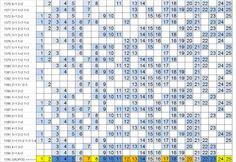 LOTOFÁCIL - PALPITES, ESTATÍSTICAS E RESULTADOS: Lotofácil 1395 :Estatísticas, análise e sugestões