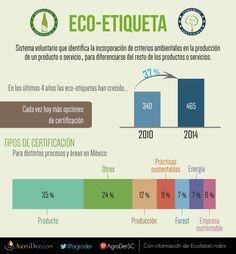 Cada día hay más #Ecoetiquetas en México. ¿Sabes cuántas hay y qué certifican? #sostenibilidad #ConsumoResponsable
