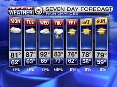 7 Day Forecast. YES!