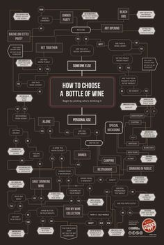 Wine lovers will appreciate this satirical flowchart of wine stereotypes. Hang it as a badge of honor. This poster is a wine community favorite.