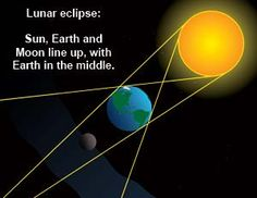 When Earth passes right between the Sun and the Moon, we get a lunar eclipse.