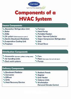 Refrigeration And Air Conditioning, Heating And Air Conditioning, Solar Panel Kits, Solar Panels For Home, Hvac Tools, Hvac Filters, Hvac Maintenance, Hvac Repair, Cooling Unit