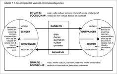 het comunicatiemodel