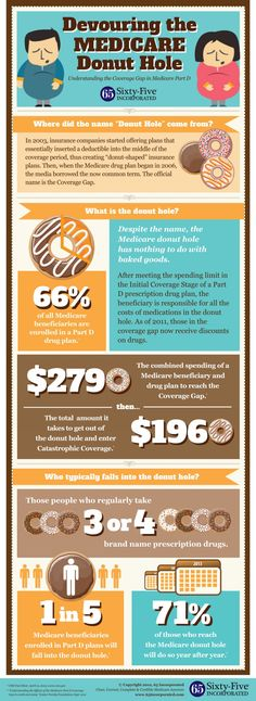 """Do you have a Medicare Part D prescription drug plan?    If you do, then you've probably heard the term """"donut hole"""" used in relation to Medicare.  If you don't know exactly what the Medicare donut hole is or what it means for your prescription drug coverage, it's time to find out. Call Insuresaver at 1-800-366-2751 or 949-429-7000 for assistance."""