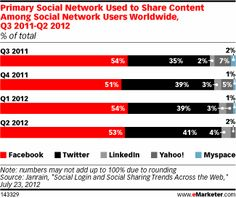 Facebook's prominence was on display in Q2 2012 data from social login platform Janrain. When asked about the primary social network used to share content, 53% of social network users worldwide said Facebook, 41% said Twitter and only 4% said LinkedIn. This is about the same as in Q1 2012, when 54% used Facebook to share content, while 39% used Twitter, and 3% used LinkedIn.