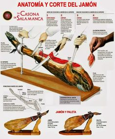 Infografía Corte del jamón