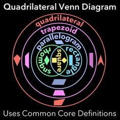 Free activity sorting quadrilaterals with property circles and your students will learn to classify quadrilaterals with this polished no prep geometry ccuart Gallery