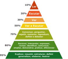 piramide_do_aprendizado