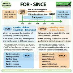 FOR vs SINCE in English  More details about the difference between FOR and SINCE here: http://www.grammar.cl/Notes/For_Since.htm  Once you have read the notes, try our game: http://www.grammar.cl/Games/For_Since.htm