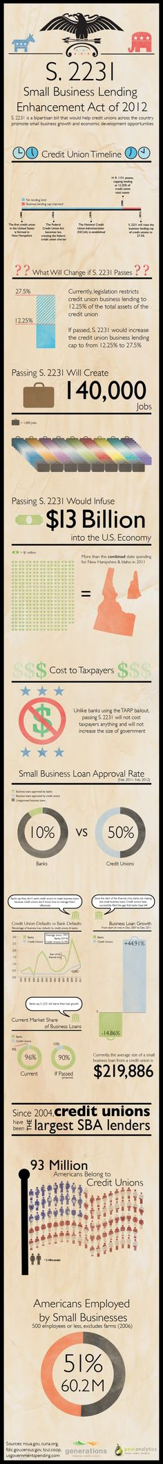 Infographic explaining the Small Business Lending Enhancement Act for credit unions.  http://www.businessloan.org/loans/credit-union-business-loans-infographic/