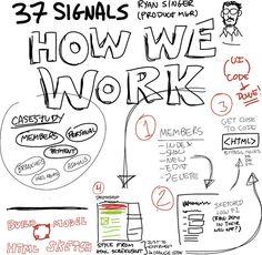 "37 Signals ""How We Work"". Sharing tool: Sketchnote via Flickr"