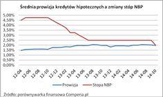 Średnia prowizja kredytów hipotecznych a zmiany stóp NBP. Źródło: http://www.comperia.pl/prowizje-kredytowe-wbrew-stopom-nbp.html