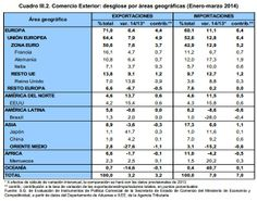 Desglose de exportaciones e importaciones del primer trimestre de 2014 por países