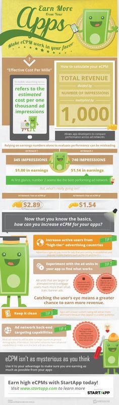 What is eCPM? #infographic #Business #Apps #Advertising