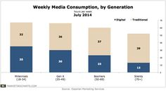 Media Consumptions By Generation. For Millennials Digital Is Primary Media. #hwusc