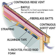 Batts in the Rafters:  Simply jamming batts between the rafters of a cathedral ceiling or insulated attic will interfere with the roof's ability to breathe. The resulting buildup of moisture can soak the insulation (nullifying its R-value), foster the growth of mold, or even rot the framing. The illustration at left shows how Tom Silva maintains adequate ventilation and avoids those problems.