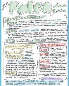 Paleo Diet Food List !