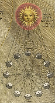 Andreas Cellarius, Harmonia Macrocosmica, Selenographic diagram depicting the varying phases and appearances of the Moon by (means of) shading. More: Uni Utrecht - Design is fine. History is mine. Constellations, Gravure Illustration, Esoteric Art, Arte Obscura, Occult Art, Pentacle, Vintage Maps, Illuminated Manuscript, Book Of Shadows