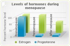 Panic Disorder: When estrogen is low, cortisol rises, raising blood pressure & blood sugar. dealing with menopause. Low Estrogen, Cortisol, Panic Disorder Symptoms, Psychological Symptoms, Raise Blood Pressure, Menopause Symptoms, Nursing Tips, Hormonal Changes, Health And Nutrition
