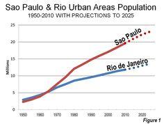 Evolving Urban Form: São Paulo | Newgeography.com