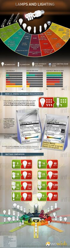 Tags: #lamps #lighting #infographic