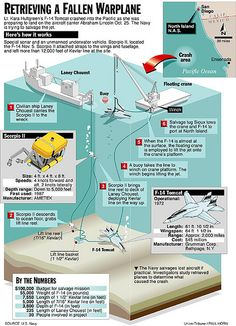Infographic by Paul Horn How the Navy planned to retrieve Lt. Kara Hultgreen's crashed F-14 Tomcat from the ocean floor. Lots of research by artist and reporter. Later it was used in Digital Artist magazine to help illustrate a story in infographics.